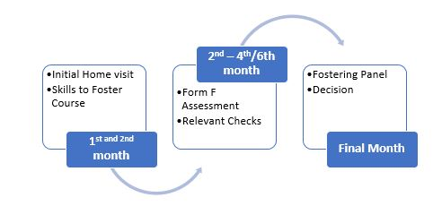 timeline of the fostering process