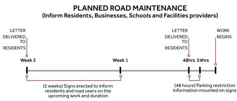 Timeline for planned road maintenance